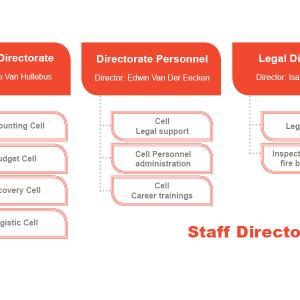 Staff Directorates